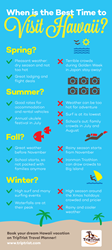 gI_63775_When_to_Visit_Hawaii_infographic